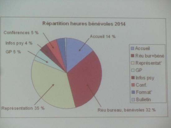 Répartition des heures bénévoles 2014